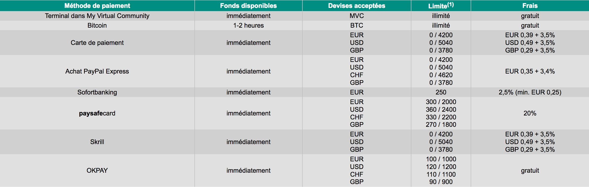 Tableau paiements bitcoin